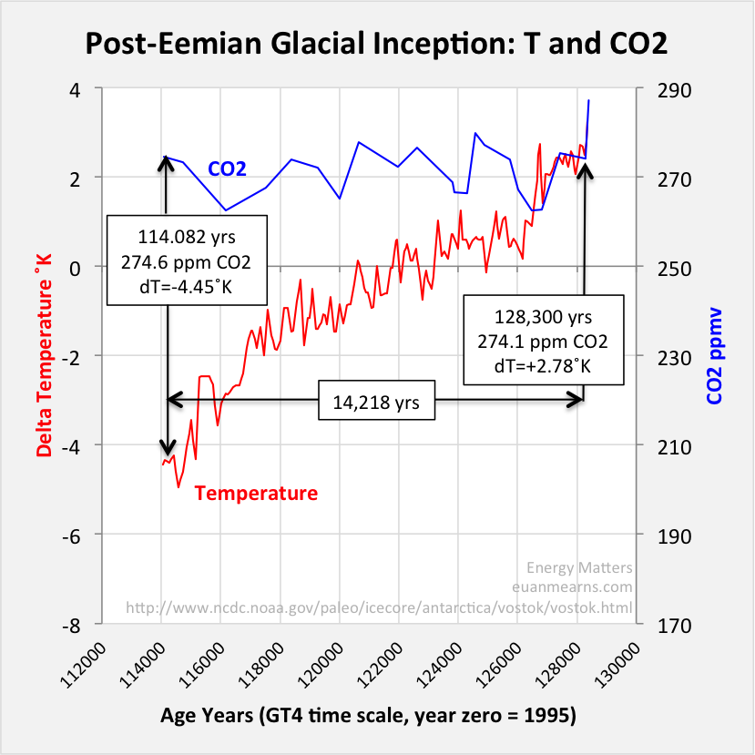The Geological Society of London's Statement on Climate
