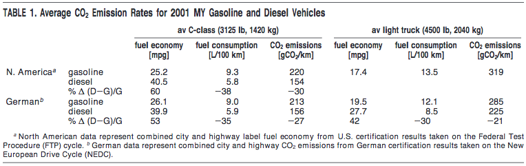 CO2 Intensity of Electric Cars | Energy Matters