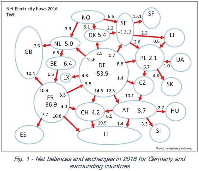 Getting Rid of Wind Energy in Europe | Energy Matters