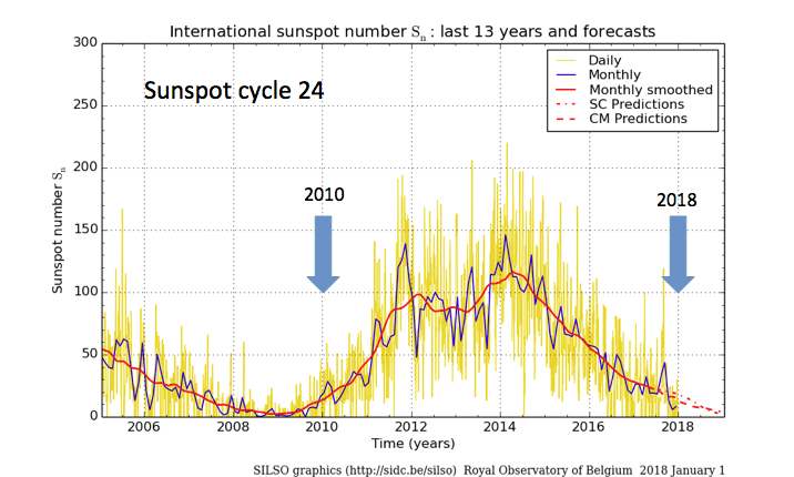 The Death of Sunspot Cycle 24, Huge Snow and Record Cold | Energy