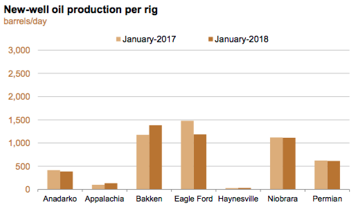 The 2018 Oil Production Forecast Explained | Energy Matters