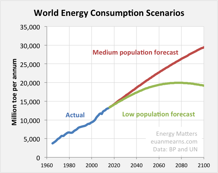 Global Energy Forecast to 2100 | Energy Matters