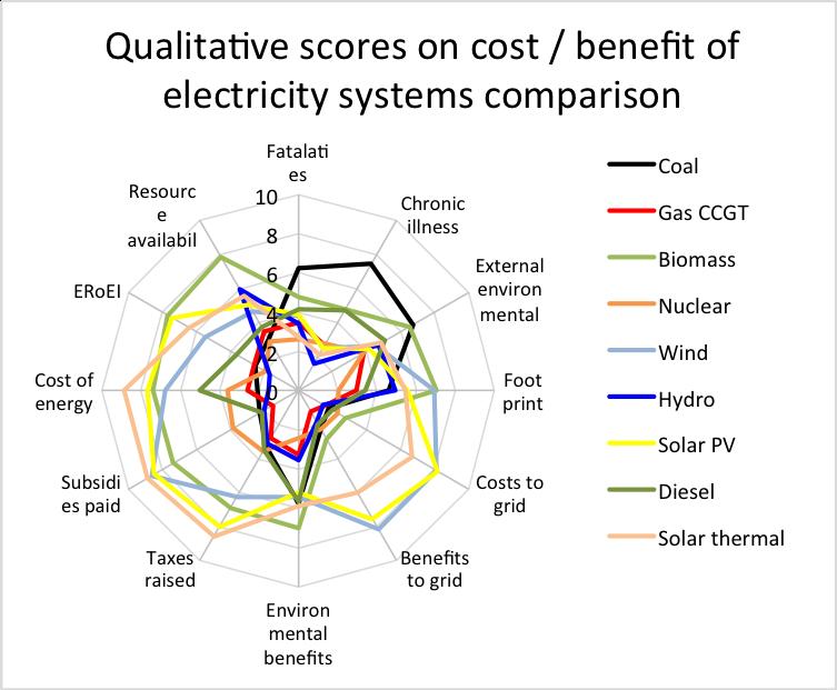 Energy Externalities Day 10: Tidal Lagoon Power + a roundup